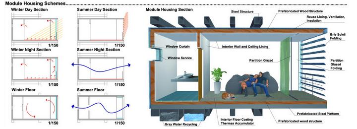 Diseño climático casas prefabricadas
